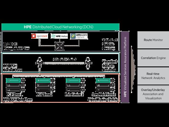 HPE Virtualized Services Assurance Platform