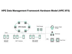 HPE 数据管理框架