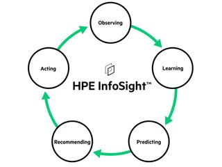 HPE InfoSight for servers Center facing